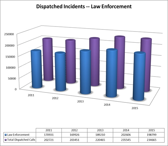 TCOMM 911 Call Volume for Law Enforcement