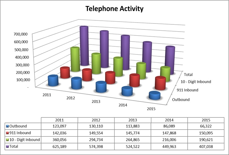 TCOMM 911 telephone activity